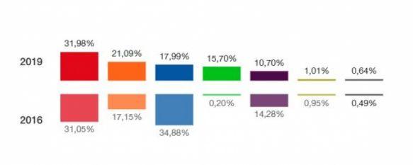 El PSOE fue el partido más votado en unas generales en las que el PP fue el gran perdedor, La participación, del 72,19%, superó en casi siete puntos a la de 2016, 29 Apr 2019 - 16:54