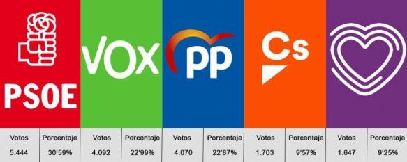 Generales 10N: El PSOE vuelve a ganar en Ronda y VOX supera en votos al Partido Popular, Batacazo de Ciudadanos, que perdió 2.379 votos respecto a los comicios del pasado 28 de abril , 11 Nov 2019 - 11:20