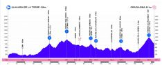 Altimetría de la primera etapa, que atravesará la Serranía de Ronda // Deporinter