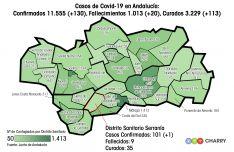 Nuestro distrito sanitario se mantiene como el sexto con menos casos de Andalucía. // CharryTV