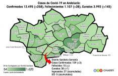 Nuestro distrito sanitario cuenta con una de las tasas de contagios y defunciones más altas de Andalucía. // CharryTV