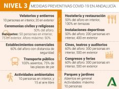 Con el registro de una menor tasa de ingresos, el Área Sanitaria de la Serranía baja del Nivel de Alerta 4 al 3. // Junta de Andalucía