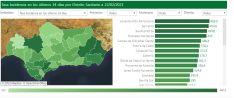Nuestro distrito sanitario registra una de las mayores incidencias del virus, tan solo por debajo de Levante-Alto Almanzora, en Almería. // CharryTV