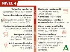 Pese a la relajación de medidas, el Nivel de alerta COVID 4 exige el cumplimiento de una serie de restricciones como estas, a fin de lograr un mayor control sobre la pandemia. // Junta de Andalucía