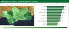 El Área Sanitaria de la Serranía es el distrito andaluz con mayor incidencia de casos COVID en las últimas dos semanas. // CharryTV