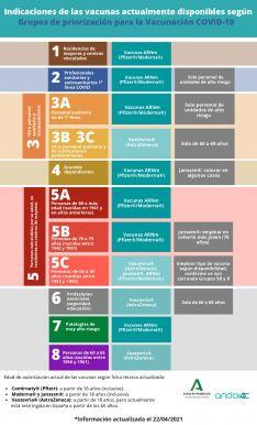 Grupos de priorización para la vacuna contra el COVID-19. // Junta de Andalucía